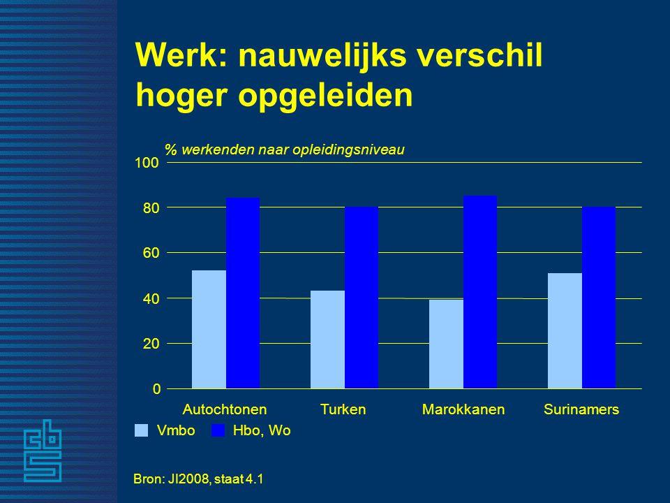 Werk: nauwelijks verschil hoger opgeleiden Bron: JI2008, staat 4.1 % werkenden naar opleidingsniveau 0 20 40 60 80 100 AutochtonenTurkenMarokkanenSurinamers VmboHbo, Wo