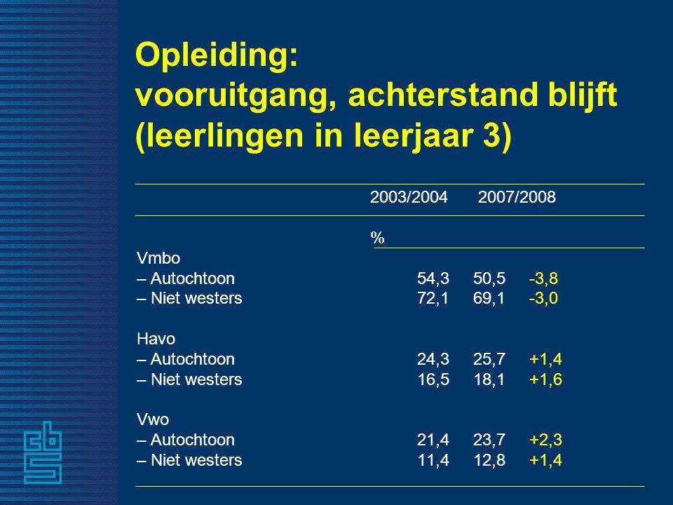 Opleiding: vooruitgang, achterstand blijft (leerlingen in leerjaar 3) 2003/2004 2007/2008 % Vmbo – Autochtoon54,350,5-3,8 – Niet westers72,169,1-3,0 Havo – Autochtoon24,325,7+1,4 – Niet westers 16,518,1+1,6 Vwo – Autochtoon21,423,7+2,3 – Niet westers 11,412,8+1,4