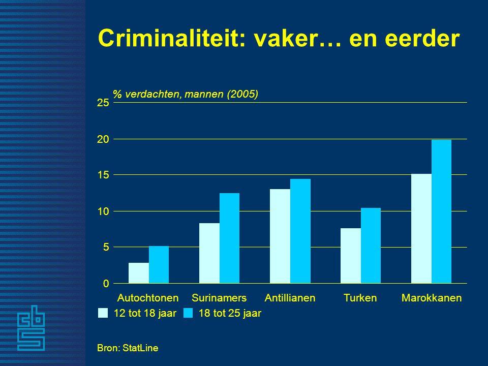 Bron: StatLine % verdachten, mannen (2005) 0 5 10 15 20 25 AutochtonenSurinamersAntillianenTurkenMarokkanen 12 tot 18 jaar18 tot 25 jaar Criminaliteit: vaker… en eerder