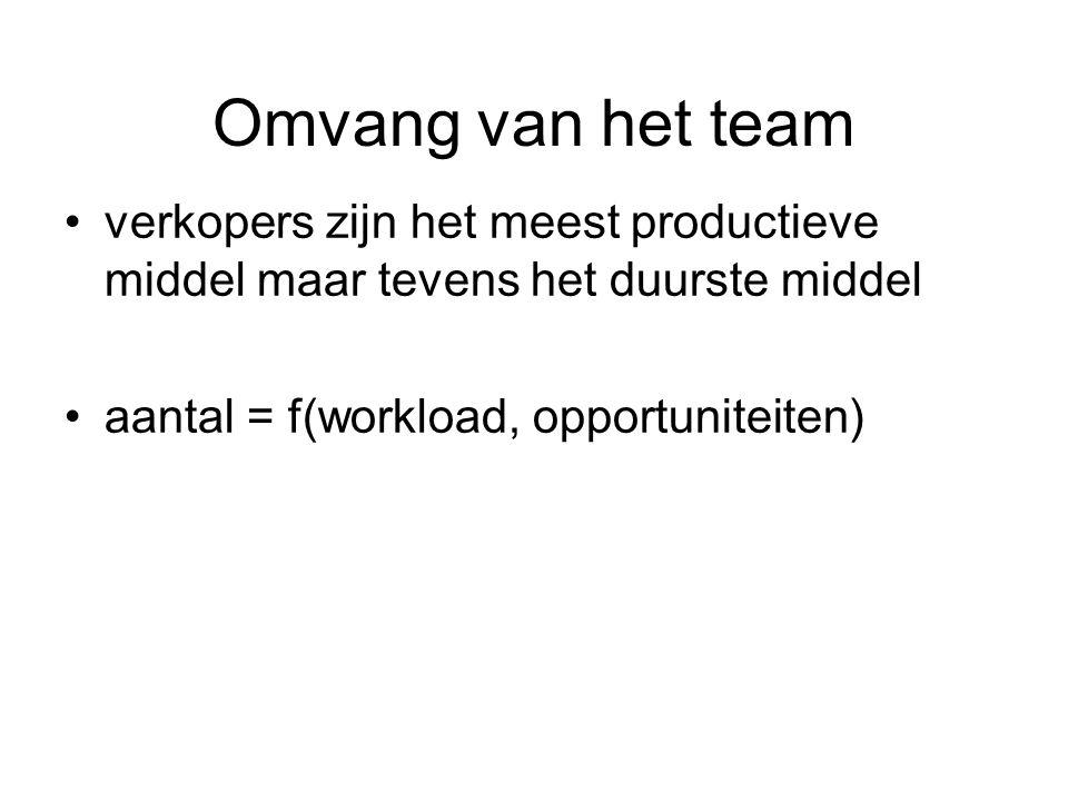 Omvang van het team verkopers zijn het meest productieve middel maar tevens het duurste middel aantal = f(workload, opportuniteiten)