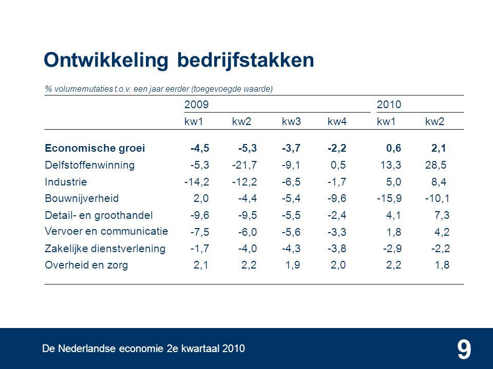 De Nederlandse economie 2e kwartaal 2010 9 Ontwikkeling bedrijfstakken % volumemutaties t.o.v.