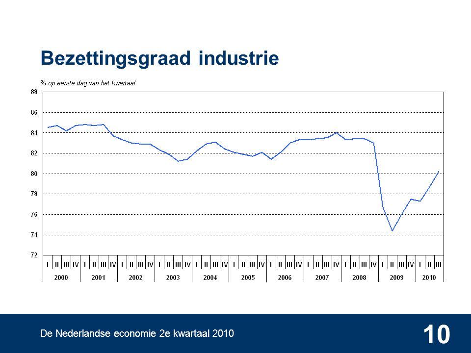 De Nederlandse economie 2e kwartaal 2010 10 Bezettingsgraad industrie