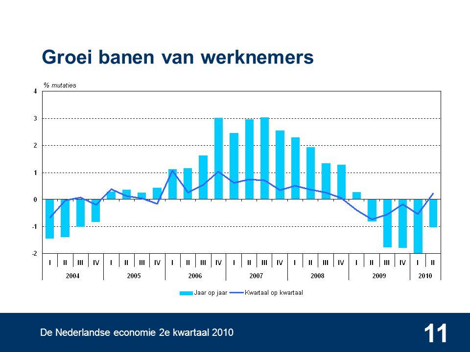 De Nederlandse economie 2e kwartaal 2010 11 Groei banen van werknemers