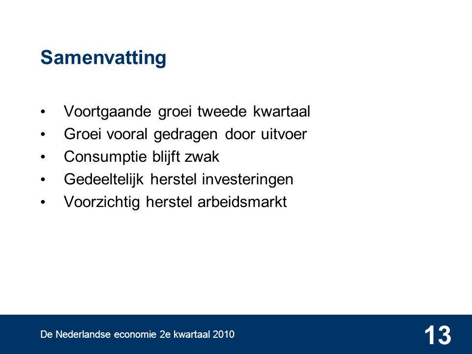 De Nederlandse economie 2e kwartaal 2010 13 Samenvatting Voortgaande groei tweede kwartaal Groei vooral gedragen door uitvoer Consumptie blijft zwak Gedeeltelijk herstel investeringen Voorzichtig herstel arbeidsmarkt