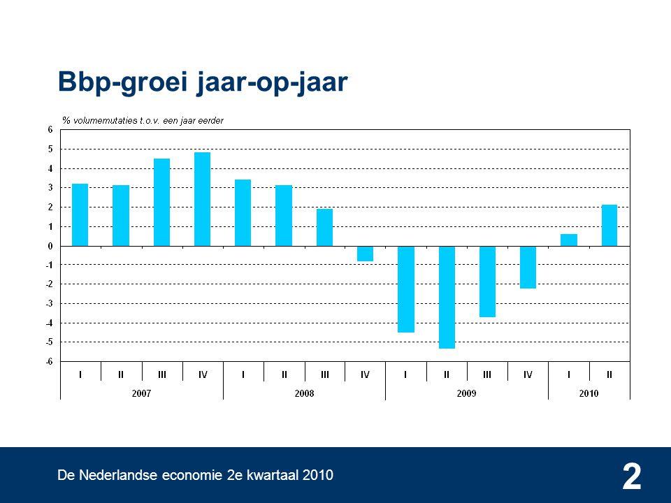 De Nederlandse economie 2e kwartaal 2010 2 Bbp-groei jaar-op-jaar