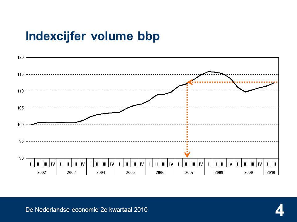 De Nederlandse economie 2e kwartaal 2010 4 Indexcijfer volume bbp