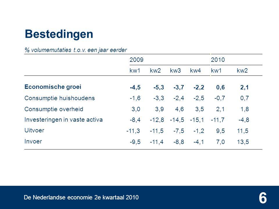 De Nederlandse economie 2e kwartaal 2010 6 Bestedingen % volumemutaties t.o.v.