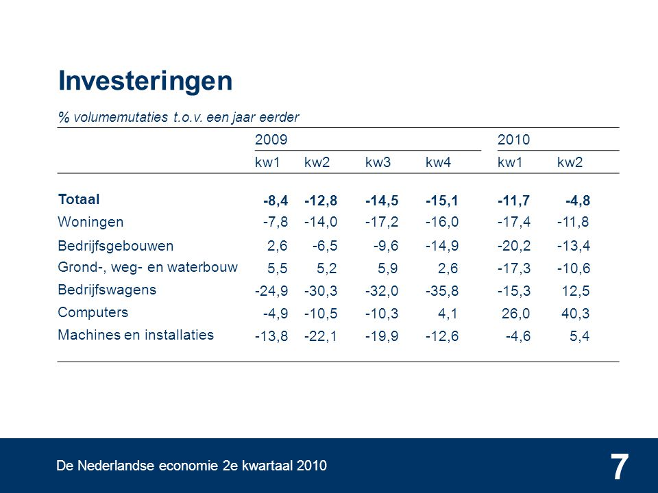 De Nederlandse economie 2e kwartaal 2010 8 Uitvoer goederen