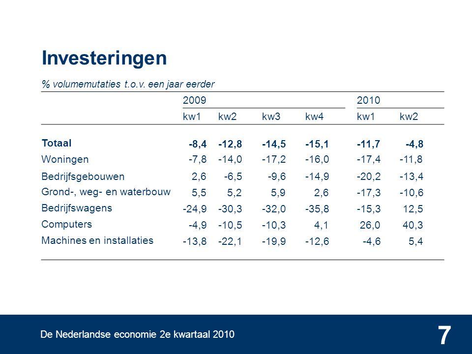De Nederlandse economie 2e kwartaal 2010 7 Investeringen % volumemutaties t.o.v.