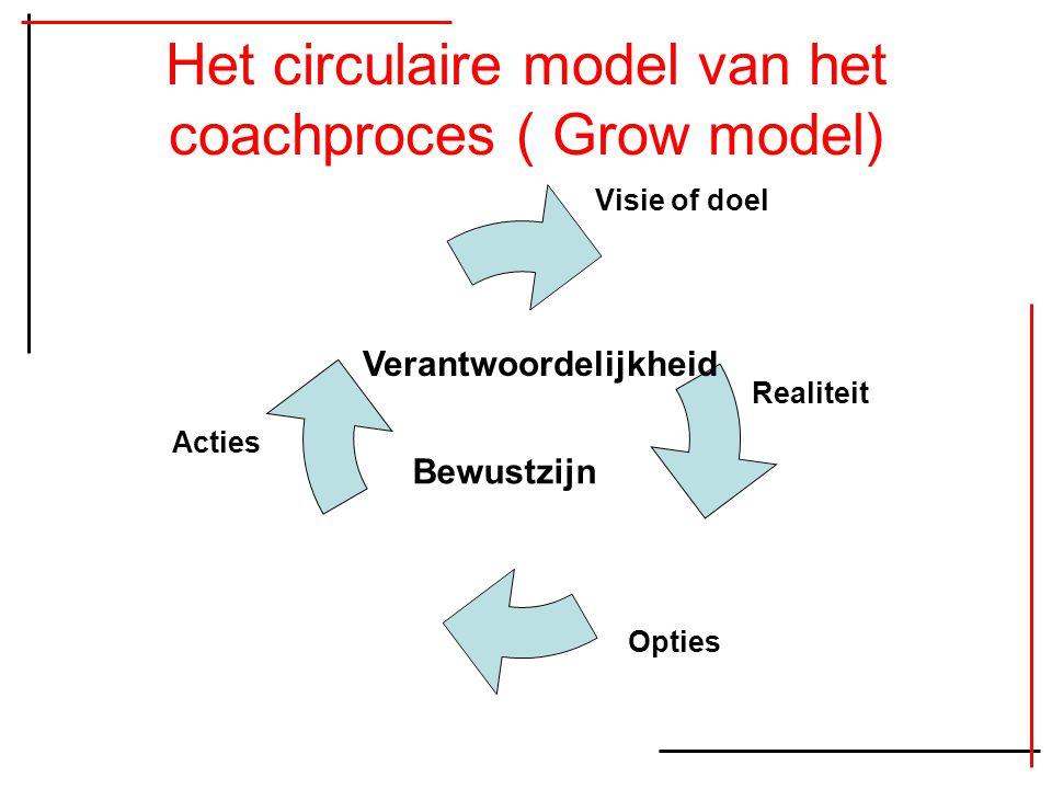 Het circulaire model van het coachproces ( Grow model) Visie of doel Realiteit Opties Acties Verantwoordelijkheid Bewustzijn