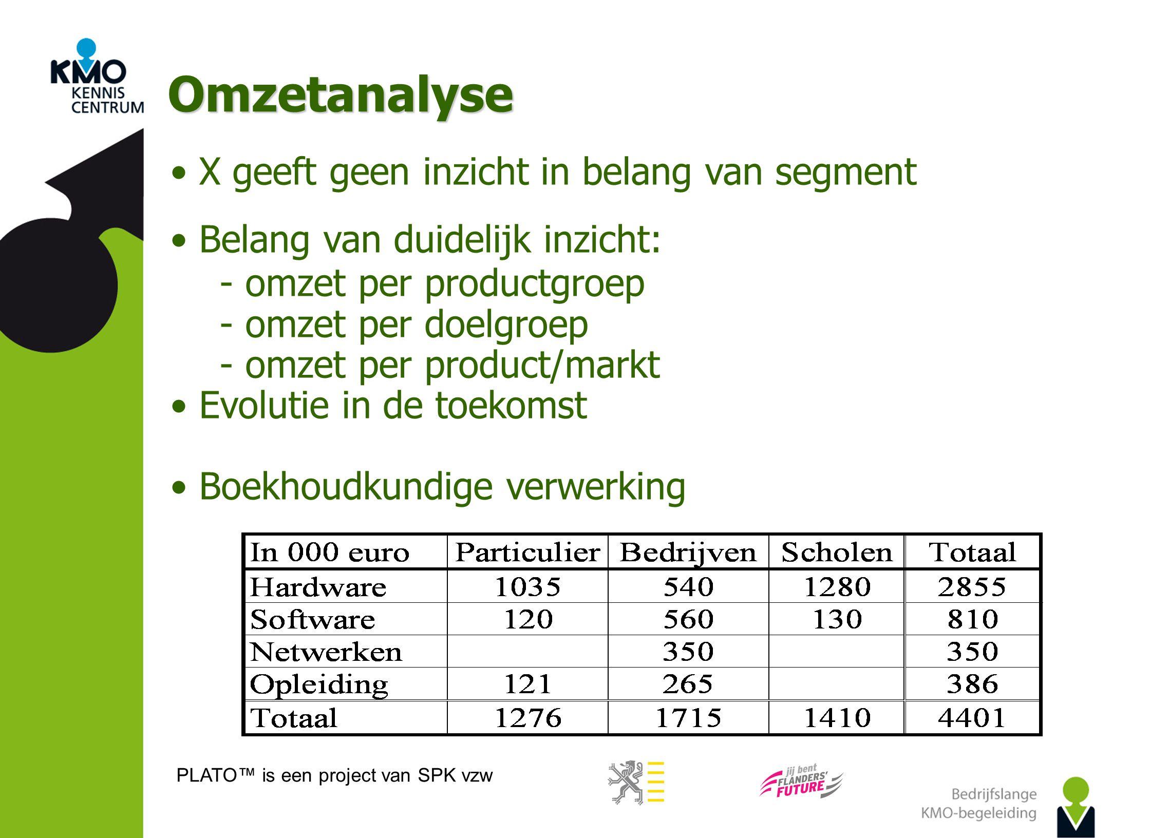 PLATO™ is een project van SPK vzw Omzetanalyse X geeft geen inzicht in belang van segment Belang van duidelijk inzicht:  omzet per productgroep  omz