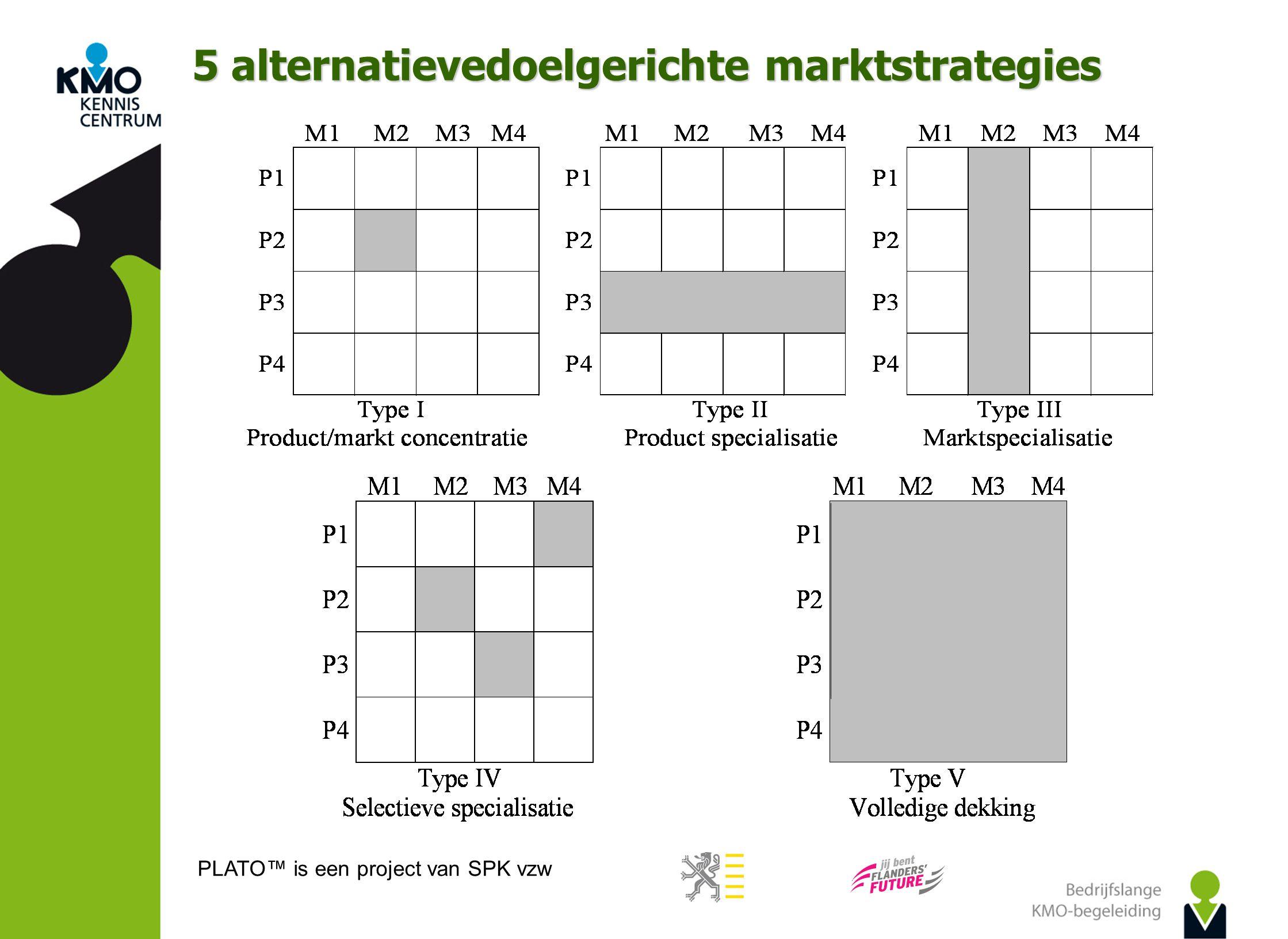 PLATO™ is een project van SPK vzw 5 alternatievedoelgerichte marktstrategies