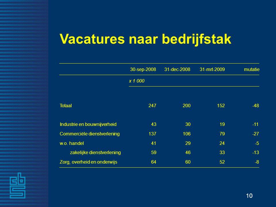 10 Vacatures naar bedrijfstak 30-sep-200831-dec-200831-mrt-2009mutatie x 1 000 Totaal247200152-48 Industrie en bouwnijverheid433019-11 Commerciële dienstverlening13710679-27 w.o.