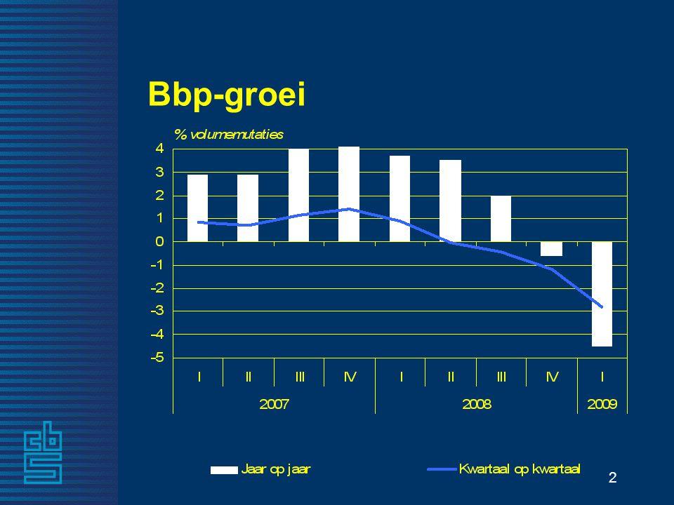 2 Bbp-groei