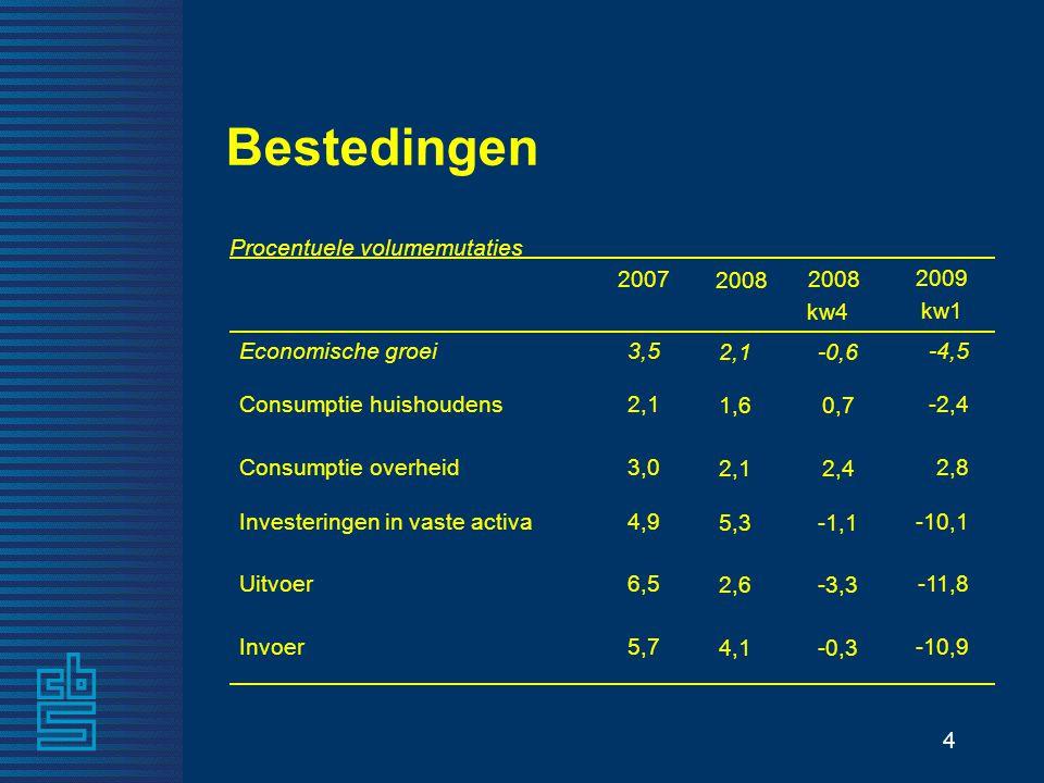 4 -0,34,1 Invoer -3,32,6 Uitvoer -1,15,3 Investeringen in vaste activa 2,42,1 Consumptie overheid 0,71,6 Consumptie huishoudens -0,62,1 Economische groei 2008 kw4 2008 Procentuele volumemutaties Bestedingen 5,7 6,5 4,9 3,0 2,1 3,5 -10,9 -11,8 -10,1 2,8 -2,4 -4,5 2009 kw1 2007