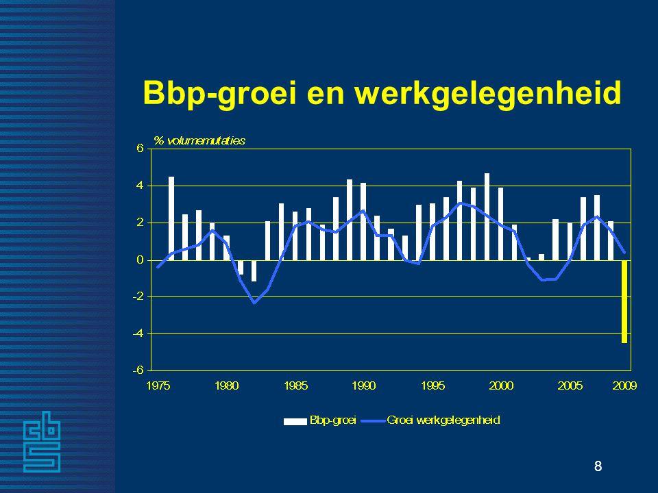 8 Bbp-groei en werkgelegenheid