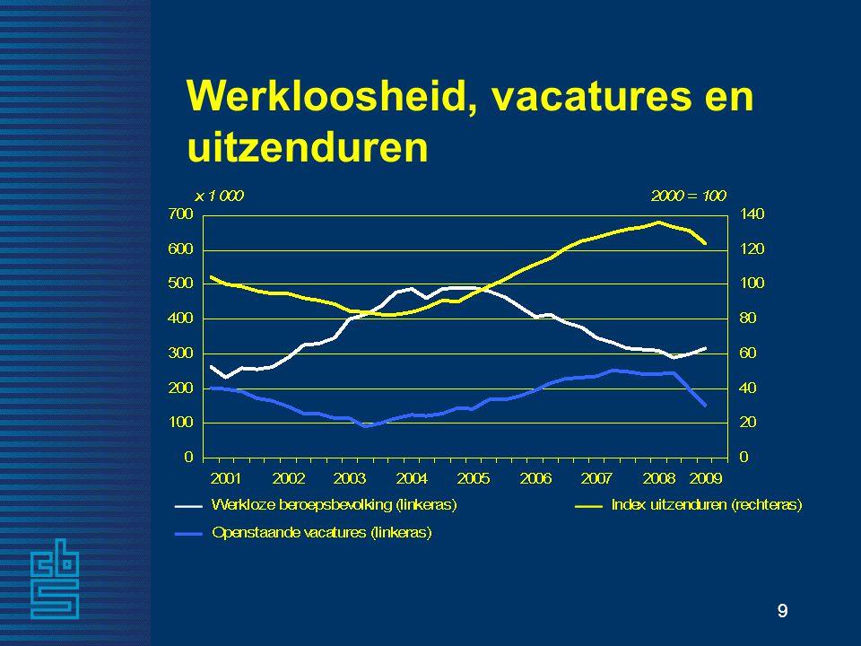 9 Werkloosheid, vacatures en uitzenduren