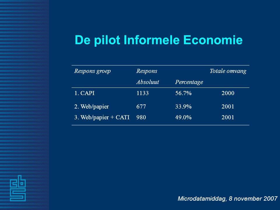 Microdatamiddag, 8 november 2007 De pilot Informele Economie Respons groepResponsTotale omvang AbsoluutPercentage 1.