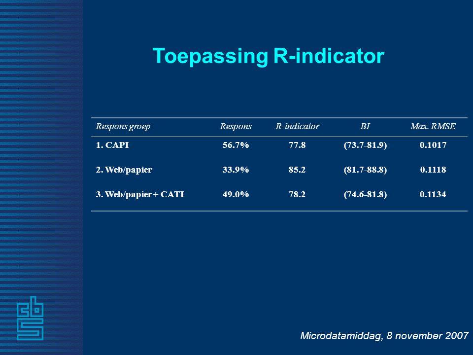 Microdatamiddag, 8 november 2007 Toepassing R-indicator Respons groepResponsR-indicatorBIMax.