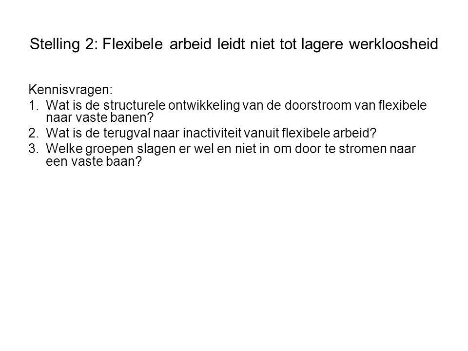Stelling 2: Flexibele arbeid leidt niet tot lagere werkloosheid Kennisvragen: 1.Wat is de structurele ontwikkeling van de doorstroom van flexibele naar vaste banen.