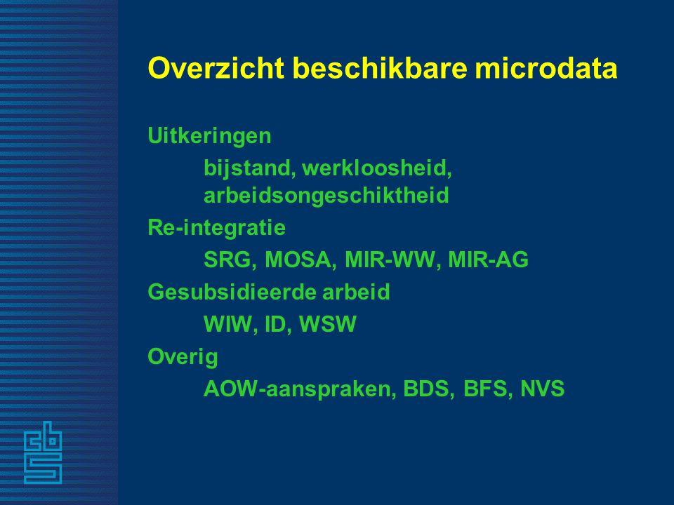 Overzicht beschikbare microdata Uitkeringen bijstand, werkloosheid, arbeidsongeschiktheid Re-integratie SRG, MOSA, MIR-WW, MIR-AG Gesubsidieerde arbeid WIW, ID, WSW Overig AOW-aanspraken, BDS, BFS, NVS
