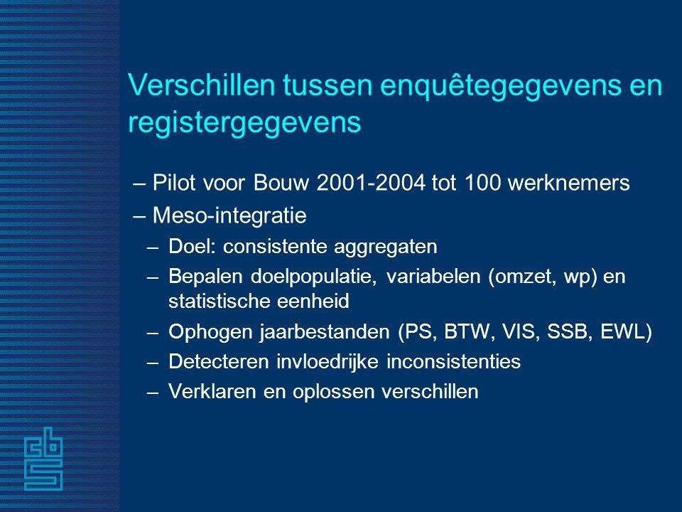 Verschillen tussen enquêtegegevens en registergegevens – Pilot voor Bouw 2001-2004 tot 100 werknemers – Meso-integratie –Doel: consistente aggregaten –Bepalen doelpopulatie, variabelen (omzet, wp) en statistische eenheid –Ophogen jaarbestanden (PS, BTW, VIS, SSB, EWL) –Detecteren invloedrijke inconsistenties –Verklaren en oplossen verschillen