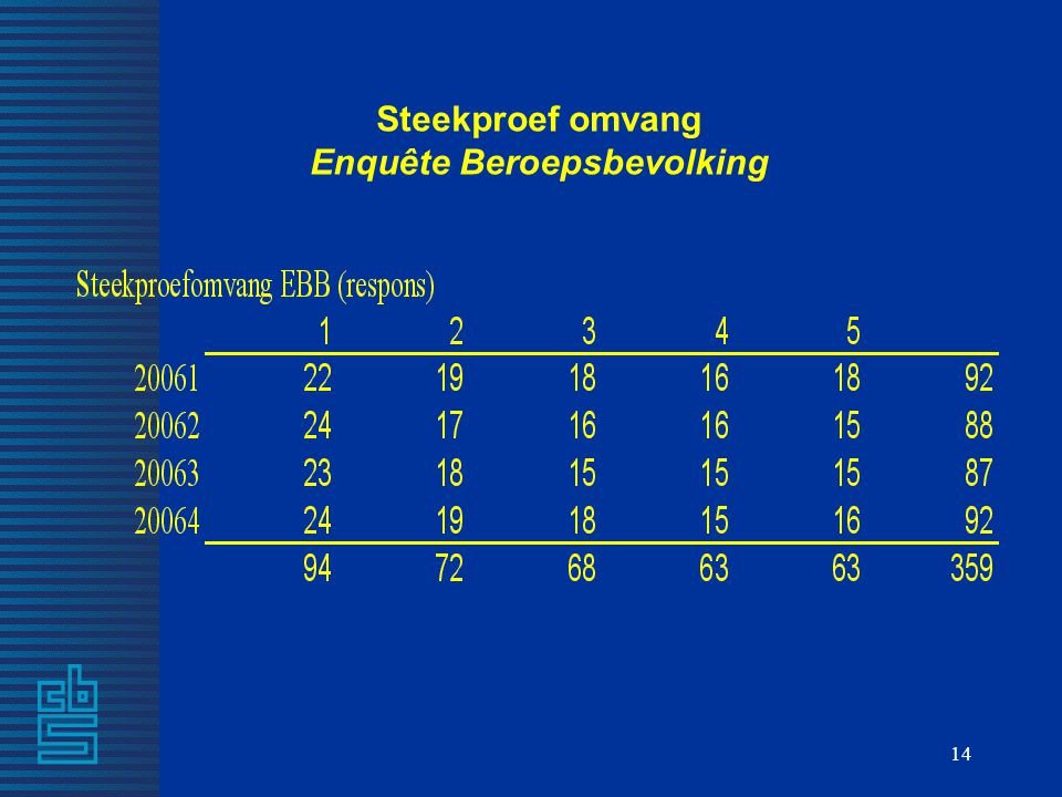 14 Steekproef omvang Enquête Beroepsbevolking