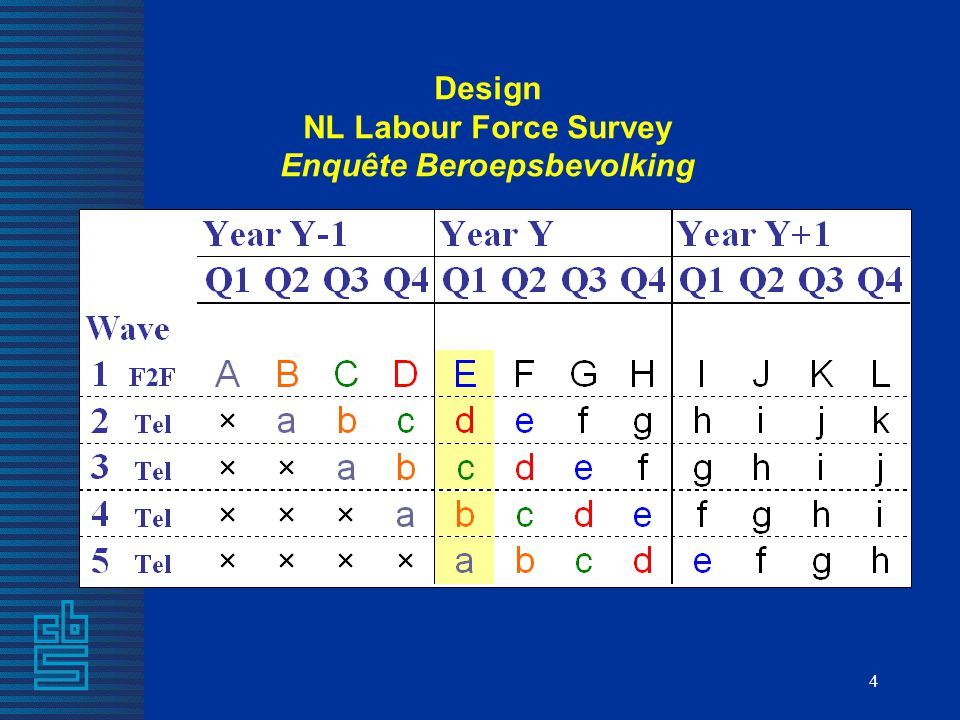 4 Design NL Labour Force Survey Enquête Beroepsbevolking
