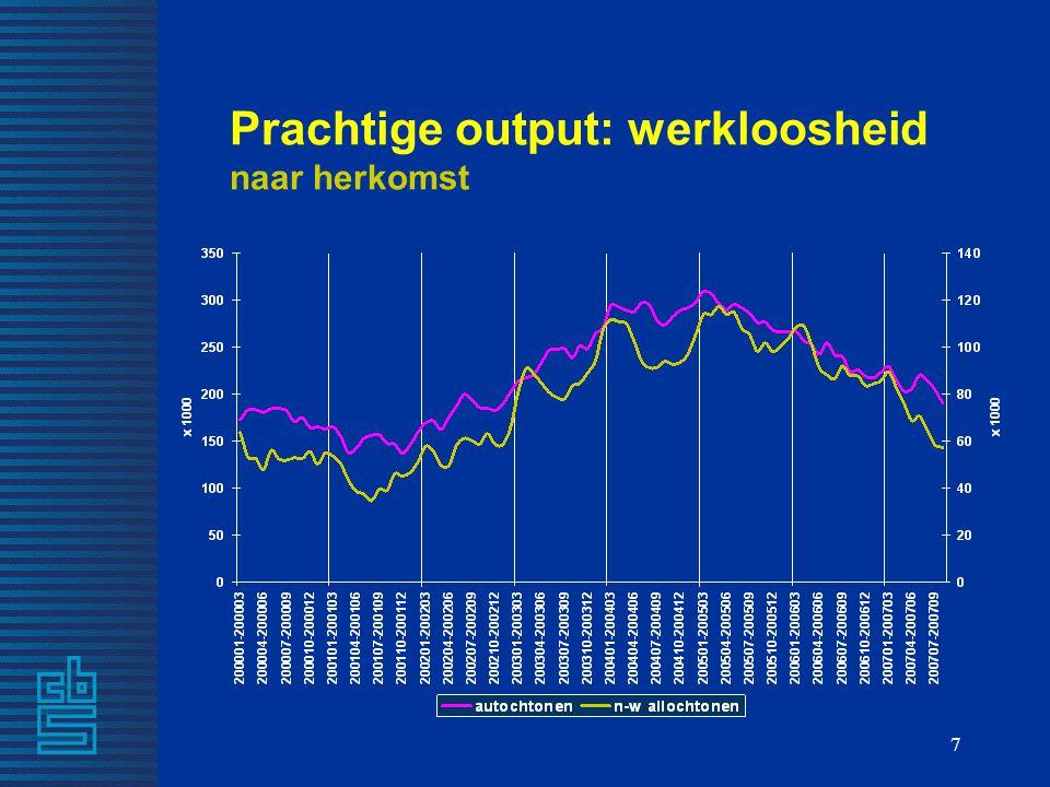 7 Prachtige output: werkloosheid naar herkomst