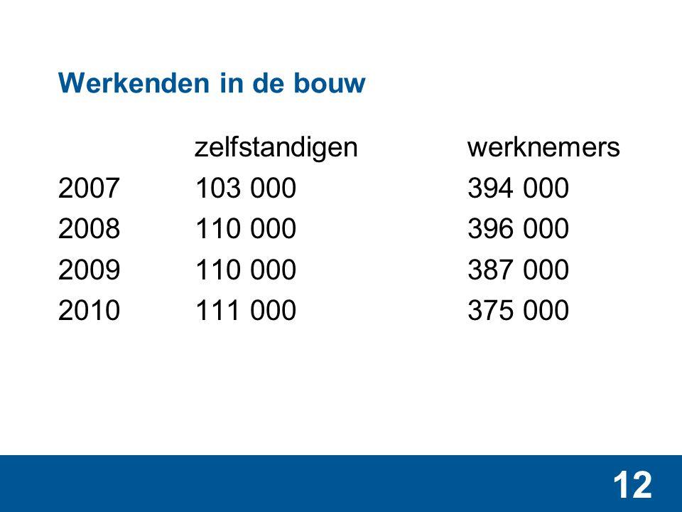 12 Werkenden in de bouw zelfstandigenwerknemers 2007103 000394 000 2008110 000396 000 2009110 000387 000 2010111 000375 000