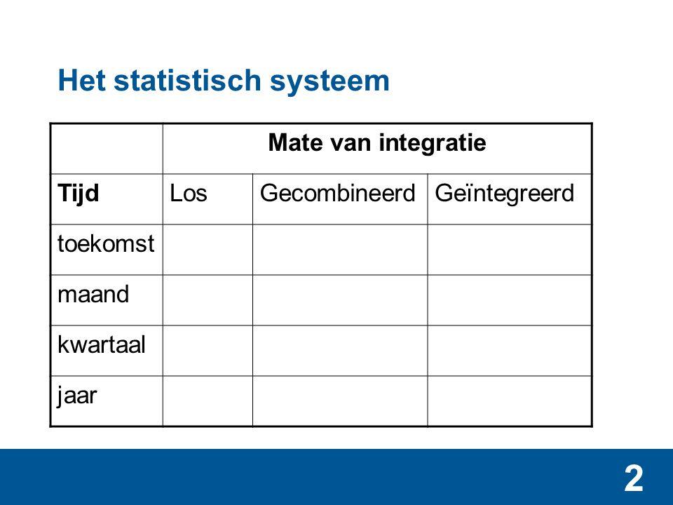 3 Het statistisch systeem - bouwstatistieken Mate van integratie TijdLosGecombineerdGeïntegreerd toekomstvergun- ningen producenten- vertrouwen maandomzetvolume kwartaalinvesteringen jaarwoning- voorraad productie naar type activa