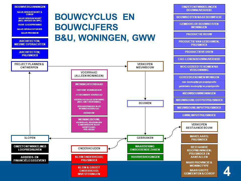 4 BOUWCYCLUS EN BOUWCIJFERS B&U, WONINGEN, GWW WAARDERING ONROERENDE ZAKEN HUURVERHOGINGEN GWW; INPUTPRIJSINDEX ONDERHOUDEN PROJECT PLANNEN & ONTWERPE