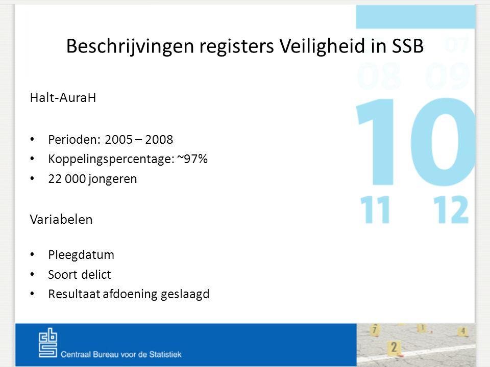Beschrijvingen registers Veiligheid in SSB Halt-AuraH Perioden: 2005 – 2008 Koppelingspercentage: ~97% 22 000 jongeren Variabelen Pleegdatum Soort del