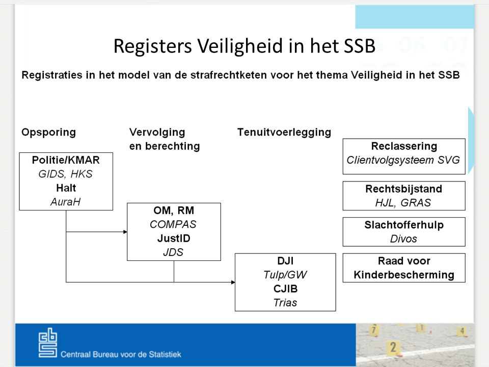 Registers Veiligheid in het SSB nu Verdachten van misdrijven Herkenningsdienstensysteem (HKS) van politieregio's Jongeren met een Halt-verwijzing AuraH registratie van Halt Nederland Slachtoffers DiVoS registratie van Slachtofferhulp Nederland