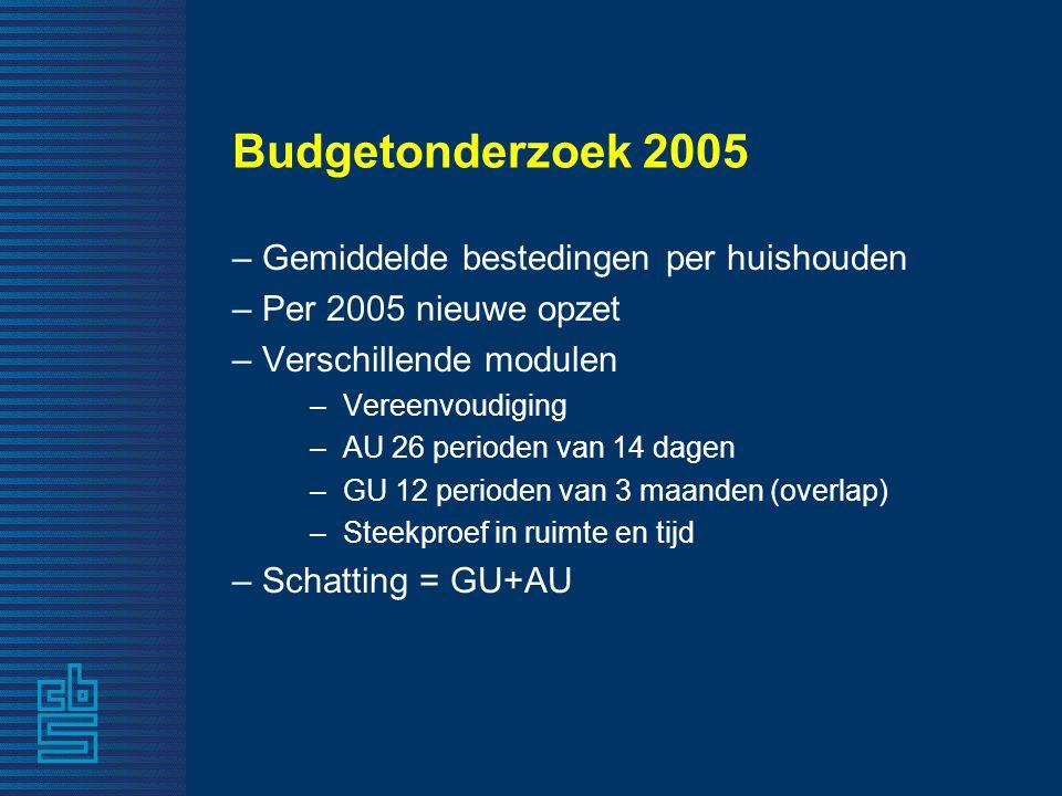 Budgetonderzoek 2005 – Gemiddelde bestedingen per huishouden – Per 2005 nieuwe opzet – Verschillende modulen –Vereenvoudiging –AU 26 perioden van 14 d