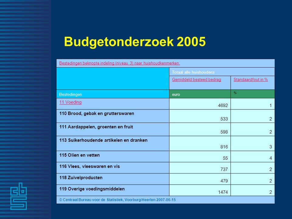 Budgetonderzoek 2005 Bestedingen beknopte indeling (niveau 3) naar huishoudkenmerken. Totaal alle huishoudens Gemiddeld besteed bedragStandaardfout in