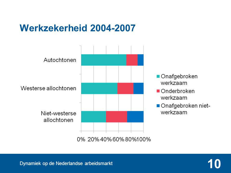 Werkzekerheid 2004-2007 Dynamiek op de Nederlandse arbeidsmarkt 10