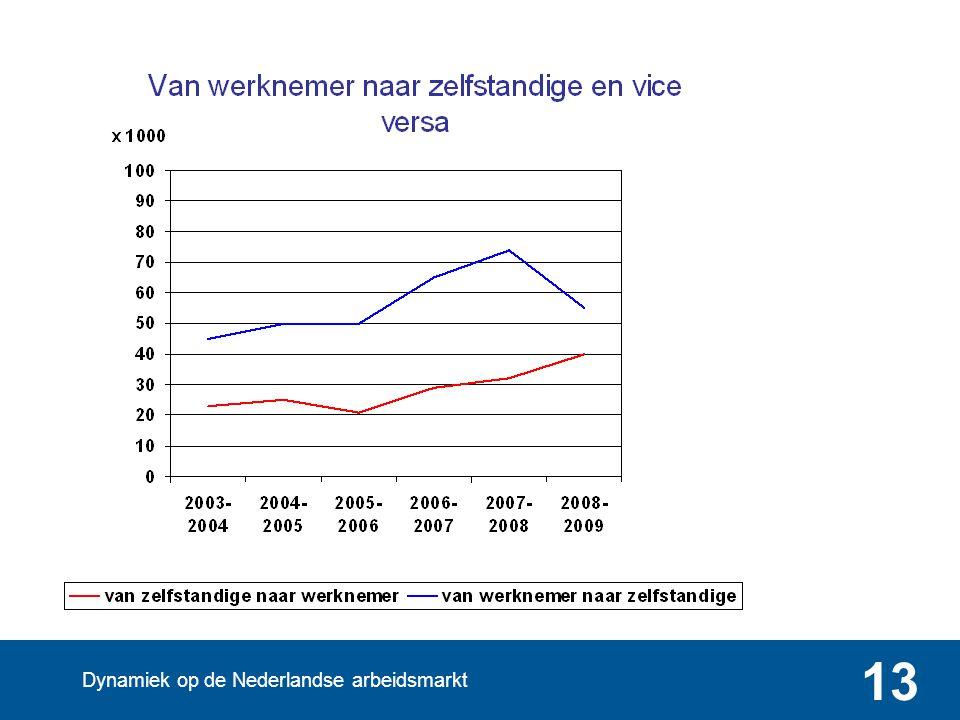 Dynamiek op de Nederlandse arbeidsmarkt 13