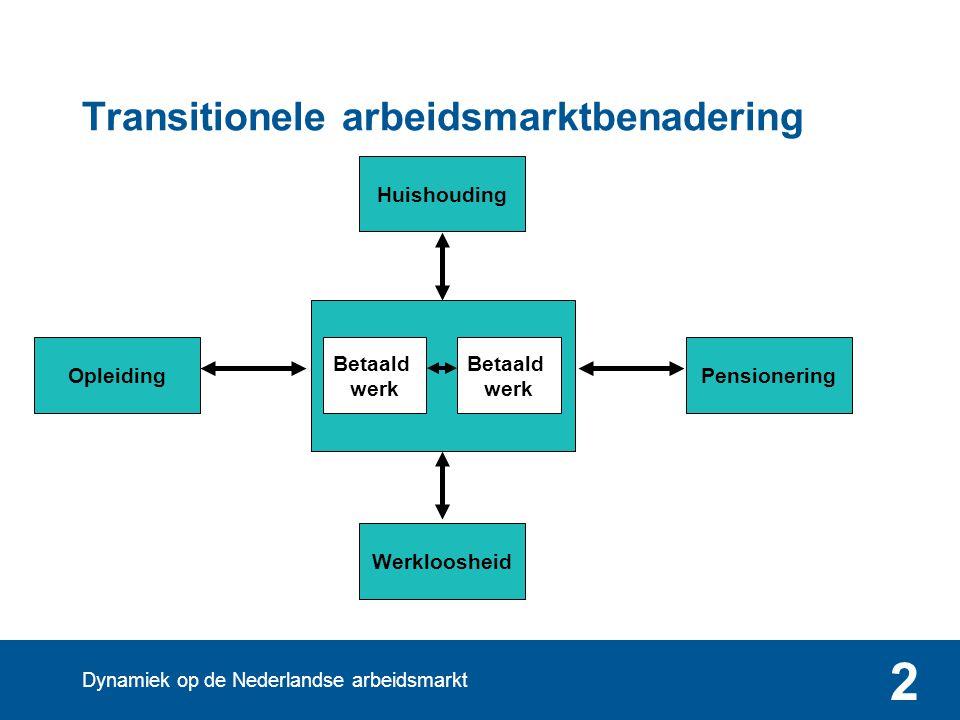 Dynamiek op de Nederlandse arbeidsmarkt 2 Transitionele arbeidsmarktbenadering Betaald werk Opleiding Betaald werk Pensionering Huishouding Werklooshe