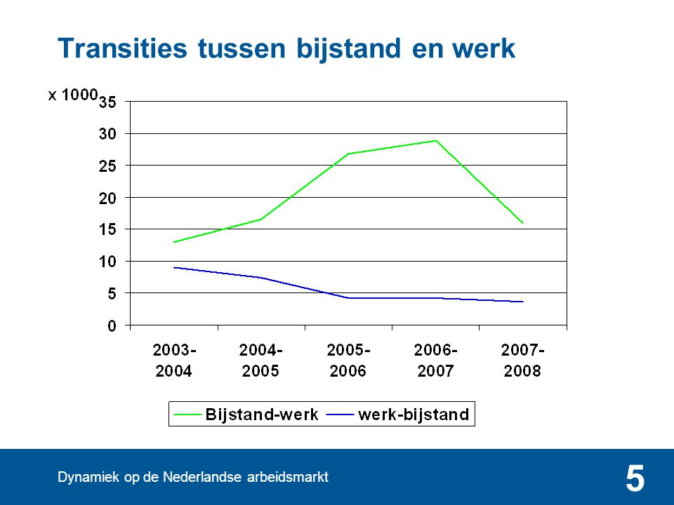 Dynamiek op de Nederlandse arbeidsmarkt 5 Transities tussen bijstand en werk
