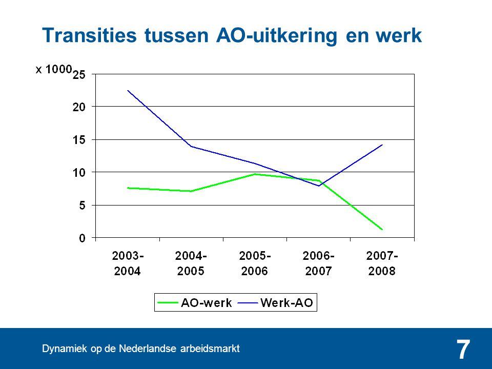 Dynamiek op de Nederlandse arbeidsmarkt 7 Transities tussen AO-uitkering en werk