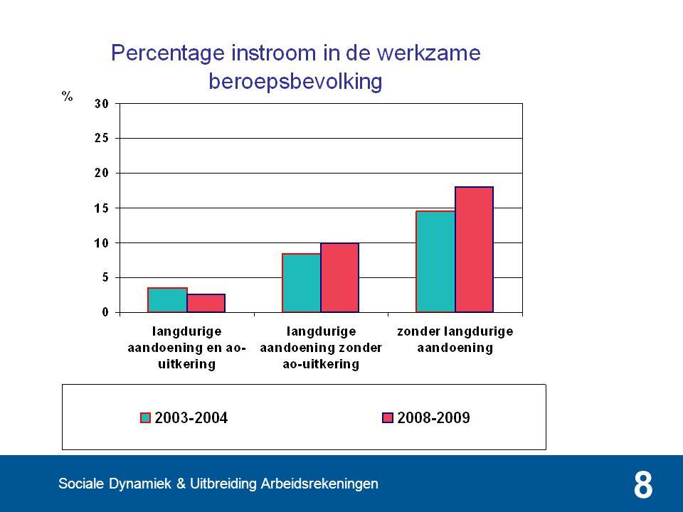Dynamiek op de Nederlandse arbeidsmarkt 9
