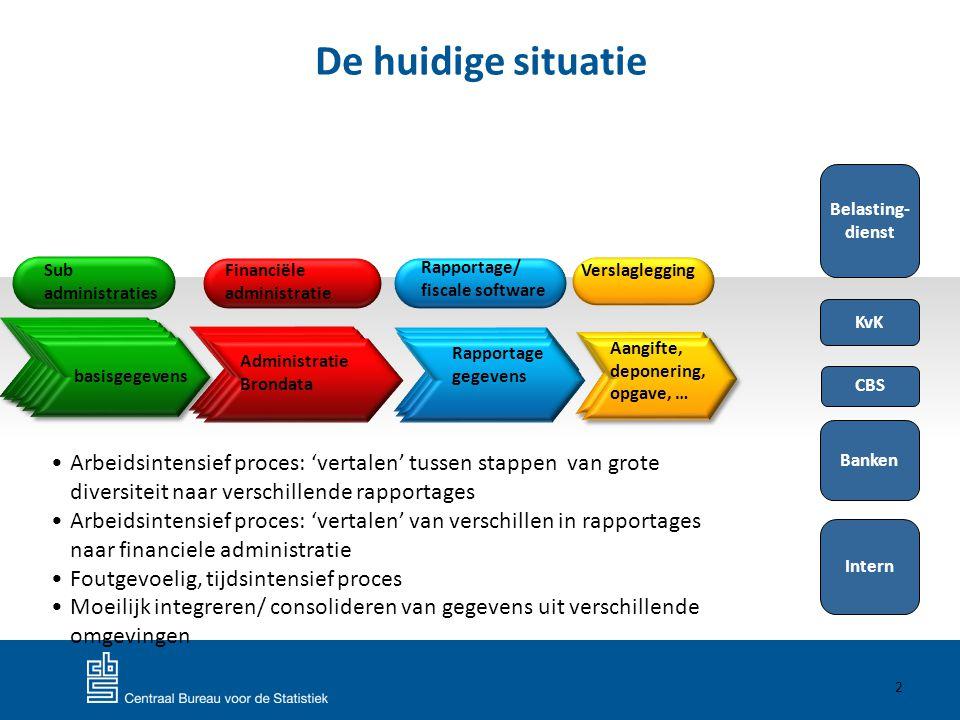 De huidige situatie 2 Rapportage gegevens Aangifte, deponering, opgave, … Administratie Brondata Financiële administratie Rapportage/ fiscale software