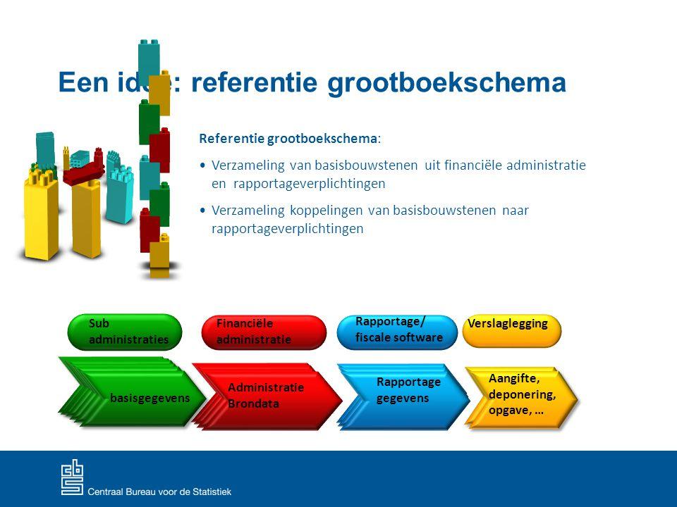 Een idee: referentie grootboekschema Referentie grootboekschema: Verzameling van basisbouwstenen uit financiële administratie en rapportageverplichtin