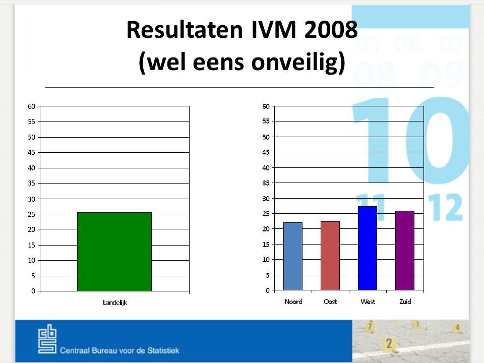 Resultaten IVM 2008 (wel eens onveilig)