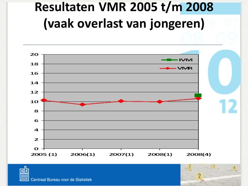 Resultaten VMR 2005 t/m 2008 (vaak overlast van jongeren)