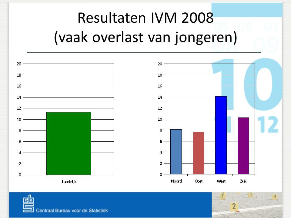 Resultaten IVM 2008 (vaak overlast van jongeren)