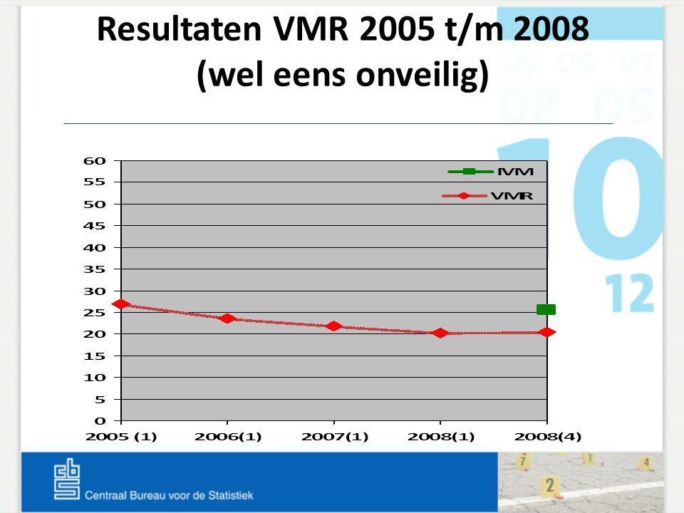 Resultaten VMR 2005 t/m 2008 (wel eens onveilig)