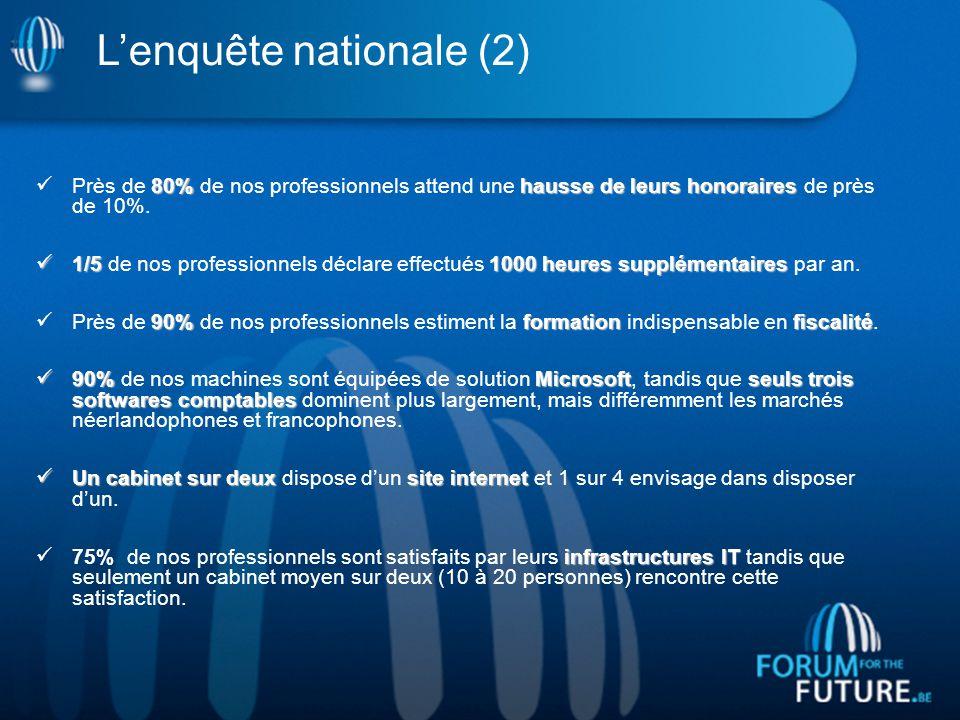L'enquête nationale (2) 80% hausse de leurs honoraires Près de 80% de nos professionnels attend une hausse de leurs honoraires de près de 10%.