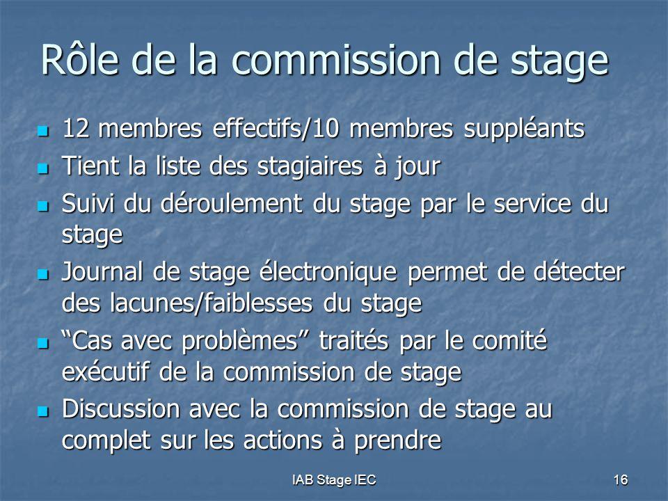 IAB Stage IEC16 Rôle de la commission de stage 12 membres effectifs/10 membres suppléants 12 membres effectifs/10 membres suppléants Tient la liste des stagiaires à jour Tient la liste des stagiaires à jour Suivi du déroulement du stage par le service du stage Suivi du déroulement du stage par le service du stage Journal de stage électronique permet de détecter des lacunes/faiblesses du stage Journal de stage électronique permet de détecter des lacunes/faiblesses du stage Cas avec problèmes traités par le comité exécutif de la commission de stage Cas avec problèmes traités par le comité exécutif de la commission de stage Discussion avec la commission de stage au complet sur les actions à prendre Discussion avec la commission de stage au complet sur les actions à prendre